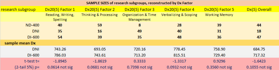 research subgroup sample sizes